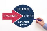 Objectif d'épargne : 7.118 € par année d'étude supérieure et par enfant