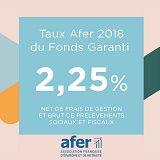 Assurance-Vie AFER, taux publié 2018 sur le fonds euros : 2.25%, en baisse de (-6.25%) par rapport à 2017