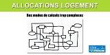 Allocations logement (APL) : des injustices et des fraudes liées aux modes de calculs trop alambiqués