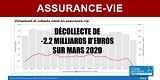 Assurance-vie : chute des versements, hausse des rachats, collecte nette négative de -2.2 milliards d'euros sur mars