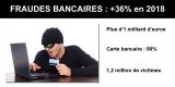 Fraudes bancaires : record battu en 2018, +36% de hausse, plus de 1 milliard d'euros