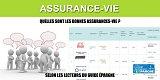 Bonne Assurance-Vie : les 10 contrats les mieux notés par les épargnants