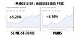 Hausses de prix de l'immobilier : à ce rythme, un 3 pièces sur Saint-Denis sera plus cher que sur Paris intra-muros, dans seulement 256 ans !