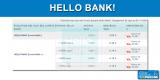 Livrets épargne Hello Bank ! : nouvelles chutes des taux de rémunération au 1er novembre 2019