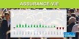 Assurance vie : 1 et 2 et 3 mois consécutifs dans le rouge pour la collecte nette du placement préféré des Français