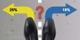 Réduction d'impôts 2018 : Souscription de FIP, FCPI, capital de PME, 18% ou 25% de réduction ?