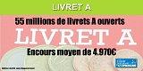Combien de Français détiennent un livret A ?