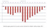 Déficit de la Sécurité Sociale 2018 : un solde proche de l'équilibre, du jamais vu depuis 18 ans