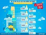 Top 10 des villes les plus chères de France au 1er semestre 2019