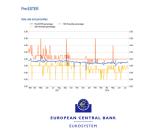 Le taux ESTER sera publié par la BCE dès octobre 2019, poussant inéluctablement le taux EONIA à la sortie
