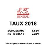 Assurance-Vie, taux 2018 des fonds euros assurés par Generali Vie, Eurossima : 1.65% Netissima : 2.25%