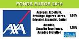 Assurance-Vie AXA, Taux 2019 des fonds euros sur les principaux contrats