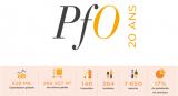 La SCPI PFO fête ses 20 ans de succès