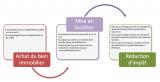 Pinel 2020 : Combien puis-je défiscaliser ?