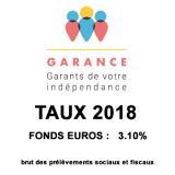 Assurance-Vie, Garance Epargne, taux 2018 du fonds euros de 3.10%, le meilleur fonds euros du marché ?