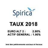 Assurance-Vie, taux des fonds euros 2018 assurés par SPIRICA