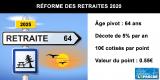 Réforme des retraites : départ à taux plein à 64 ans, décote de 5% par an, valeur du point de 0.55€