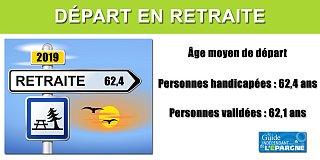 Les personnes handicapées partent en retraite plus tard que les valides à 62,4 ans