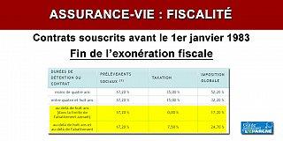 Assurance-vie : les gains issus de contrats souscrits avant 1983 deviennent imposables