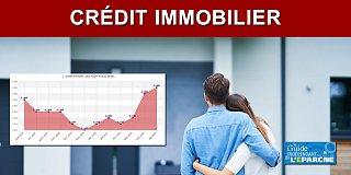 Immobilier : chute de -25% des crédits octroyés au 1er trimestre avec des taux continuant de remonter