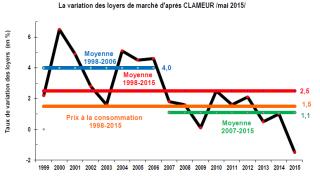 Immobilier locatif : une baisse des loyers sur début 2015 jamais encore observée par Clameur