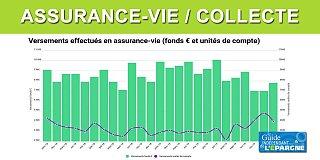 Assurance-vie : lourde chute de de la collecte nette en janvier par rapport à 2019 (-77%)