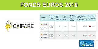Assurance-Vie Gaipare/Allianz, taux 2019 de 2.15%