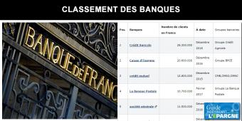 Classement des banques par nombre de clients