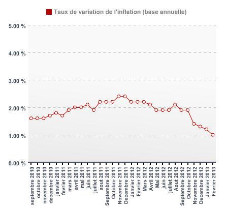 Inflation février 2013