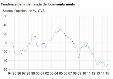 Evolution de la demande en logements neufs (source INSEE)