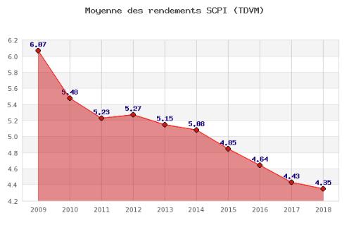Évolution de la moyenne des rendements bruts des SCPI