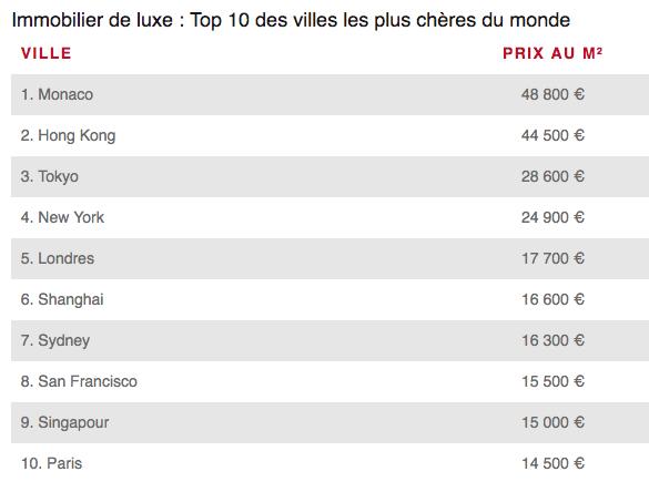 TOP 10 des villes les plus chères au monde en 2019