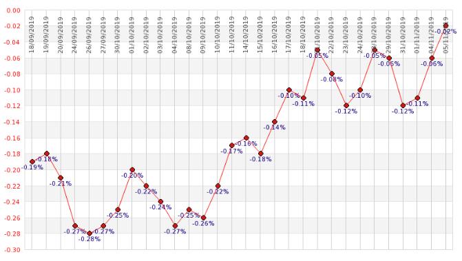 Évolution du taux de l'OAT 10 ans