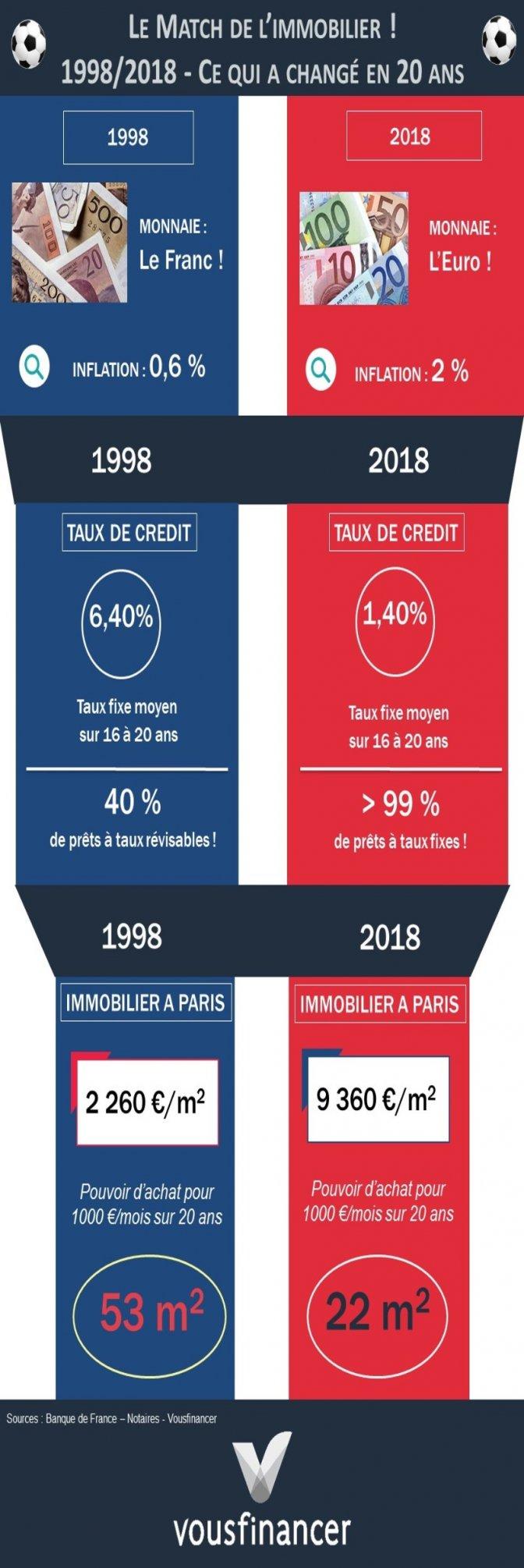 1998-2018: le Match de l'immobilier à Paris! Taux, inflation, prix de l'immobilier, pouvoir d'achat…