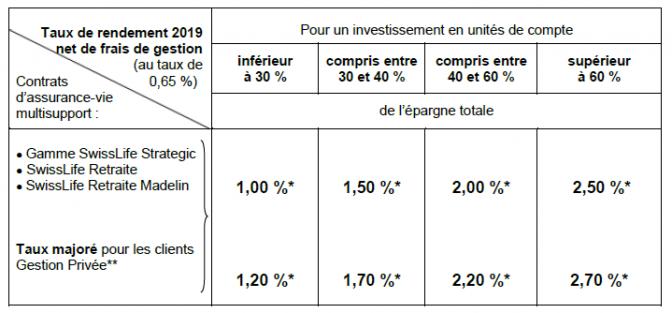 Taux 2019 fonds euros SwisLife avec application des bonus 2019