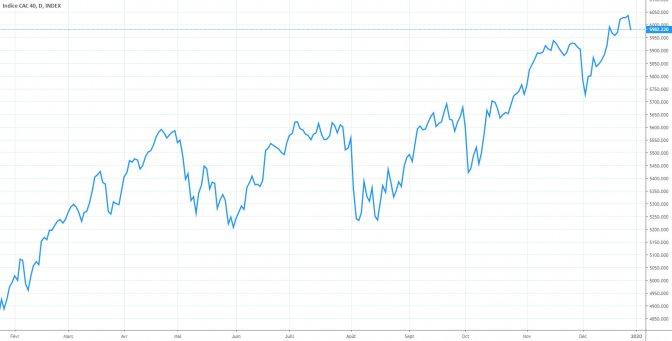 Evolution de l'indice CAC40 sur 2019