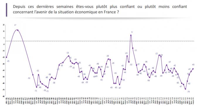 Moral économique des Français: signal positif, avec une nouvelle remontée pour le 5eme mois consécutif