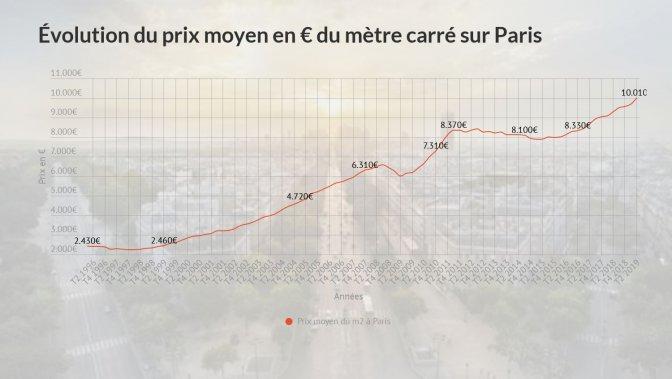 Évolution du prix moyen du mètre carré sur Paris