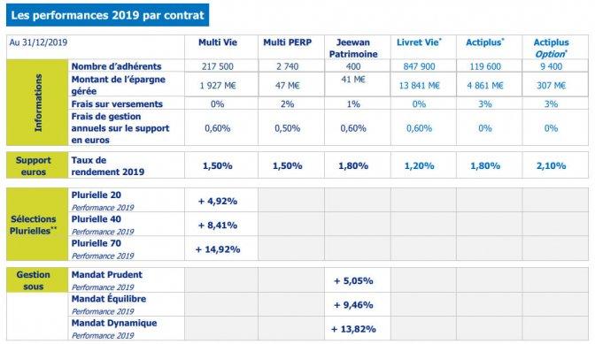 Performances 2019 des contrats d'assurance-vie MACIF