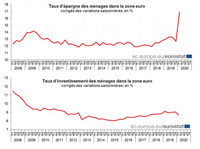 Taux d'épargne brut des ménages européens