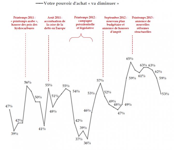 Source: baromètre Viavoice-BPCE pour les Echos et France Info